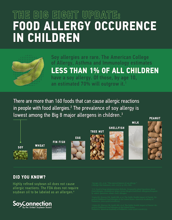 Debunking Soy Allergy Myth